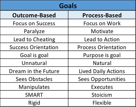 Goals comparison || Engineering and Leadership