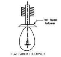 Flat-faced Follower example
