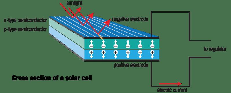 Solar cell Diagram
