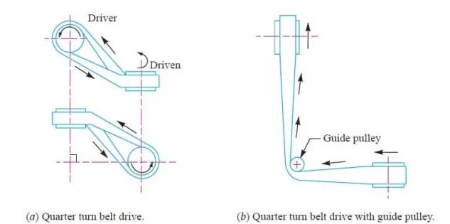 Quarter turn