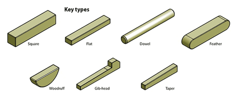 Types of Shaft Keys