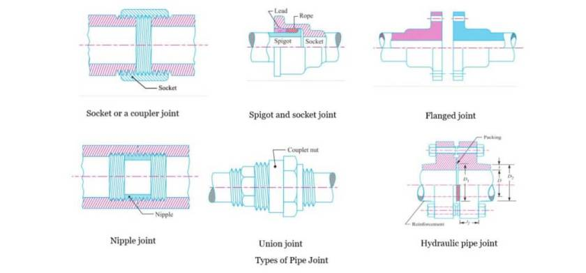 Types of pipe joint