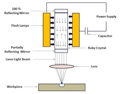 Laser-Beam-Machining