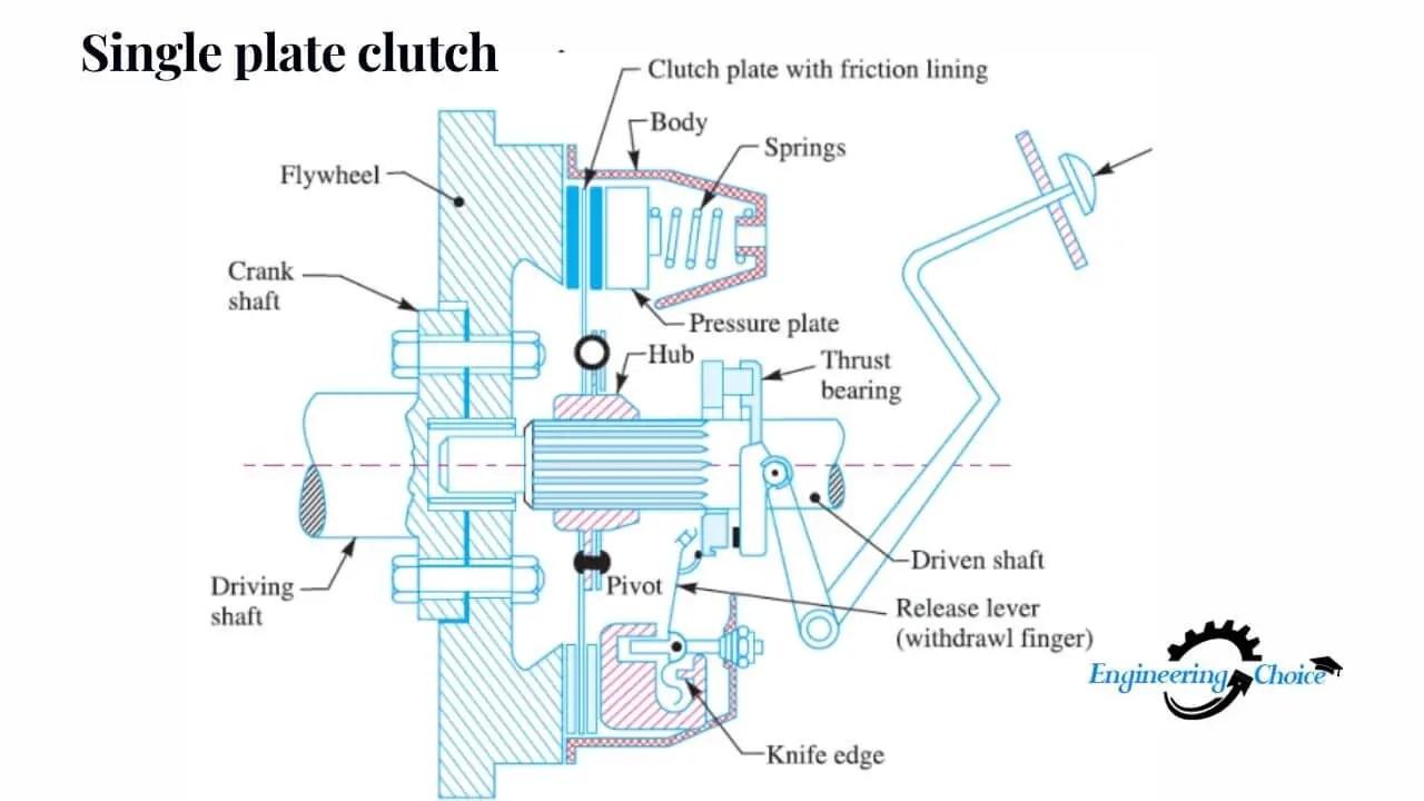 Single plate clutch