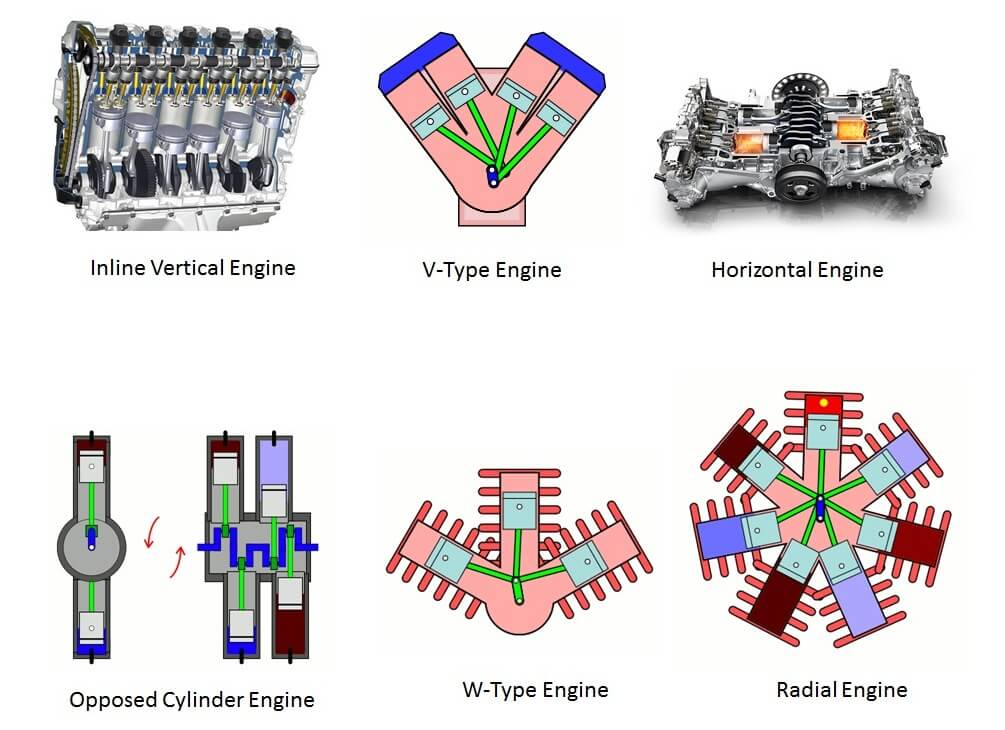 Types of Reciprocating Engine
