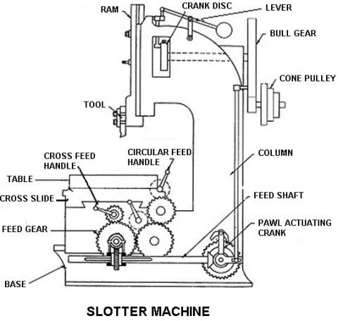 Parts of Slotting Machine