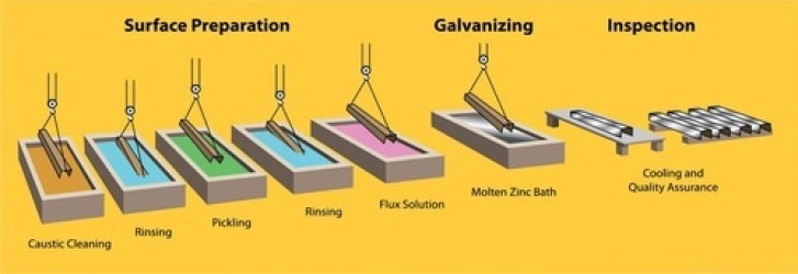 Galvanization or galvanizing (also spelled galvanization or galvanizing) is the process of applying a protective zinc coating to steel or iron, to prevent rusting. The most common method is hot-dip galvanizing, in which the parts are submerged in a bath of molten hot zinc.