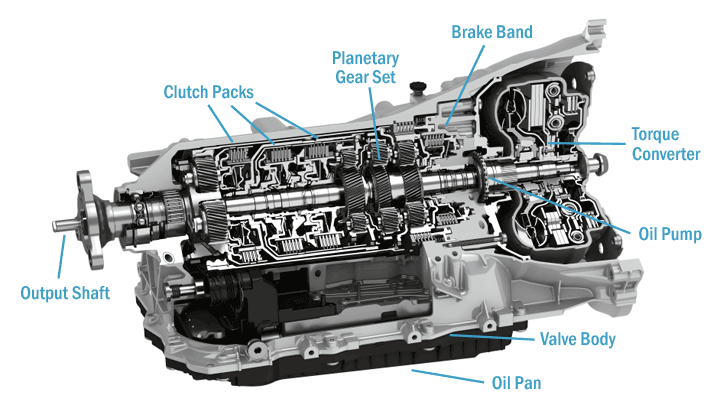 Diagram of Automatic Transmission