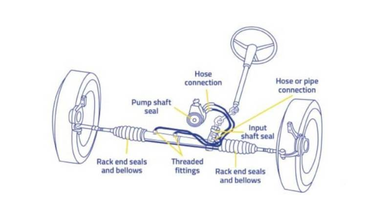 rack and pinion steering