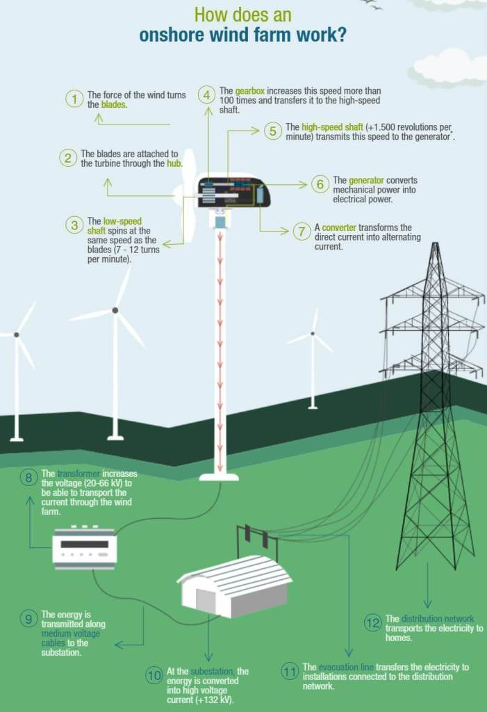 How Does An Onshore Wind Farm Work