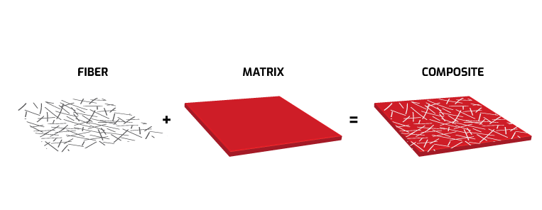 What is Composite materials