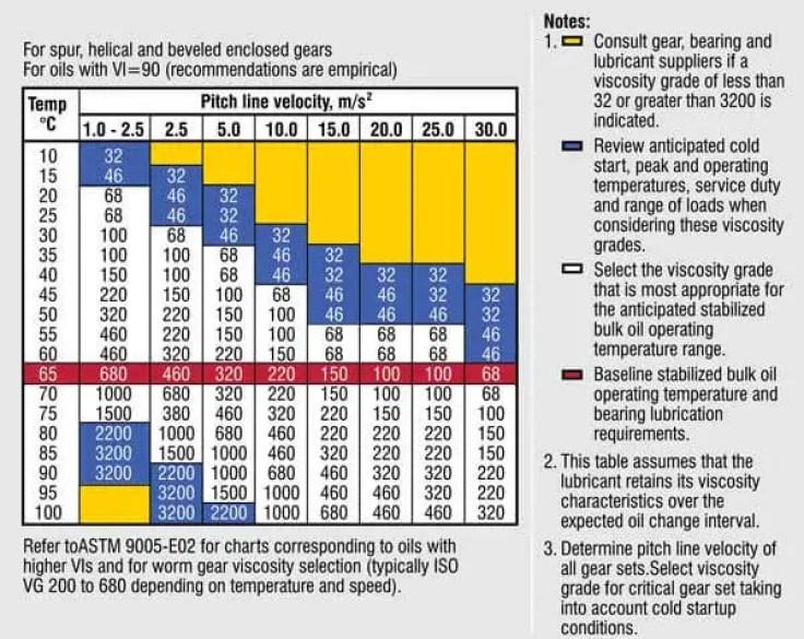 Gear Oil Viscosity grade