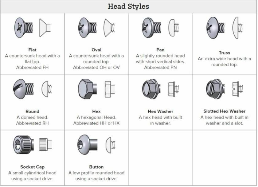 Type Of Bolt Heads