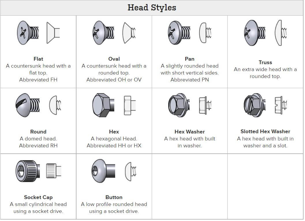 Types-of-bolt-head
