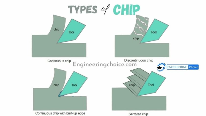 types of chip