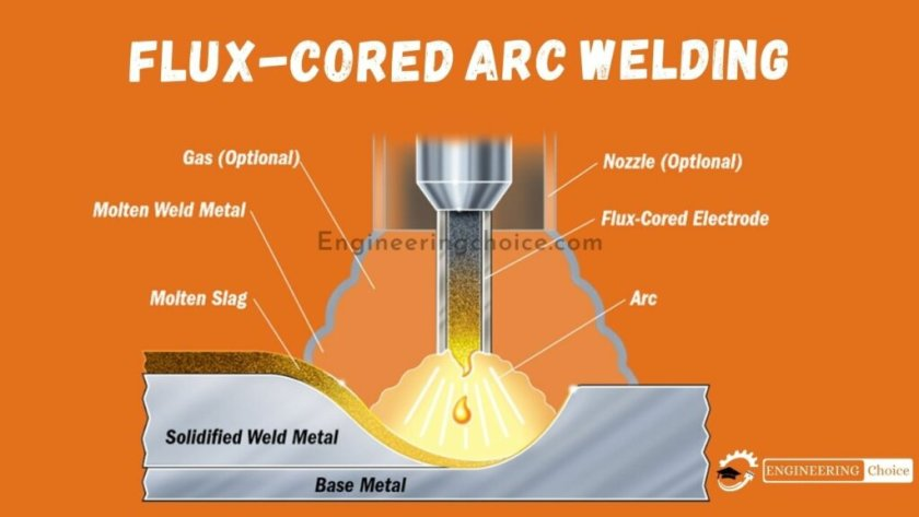 Flux-cored arc welding (FCAW or FCA) is a semi-automatic or automatic arc welding process. FCAW requires a continuously fed consumable tubular electrode containing a flux and a constant-voltage or, less commonly, a constant-current welding power supply.
