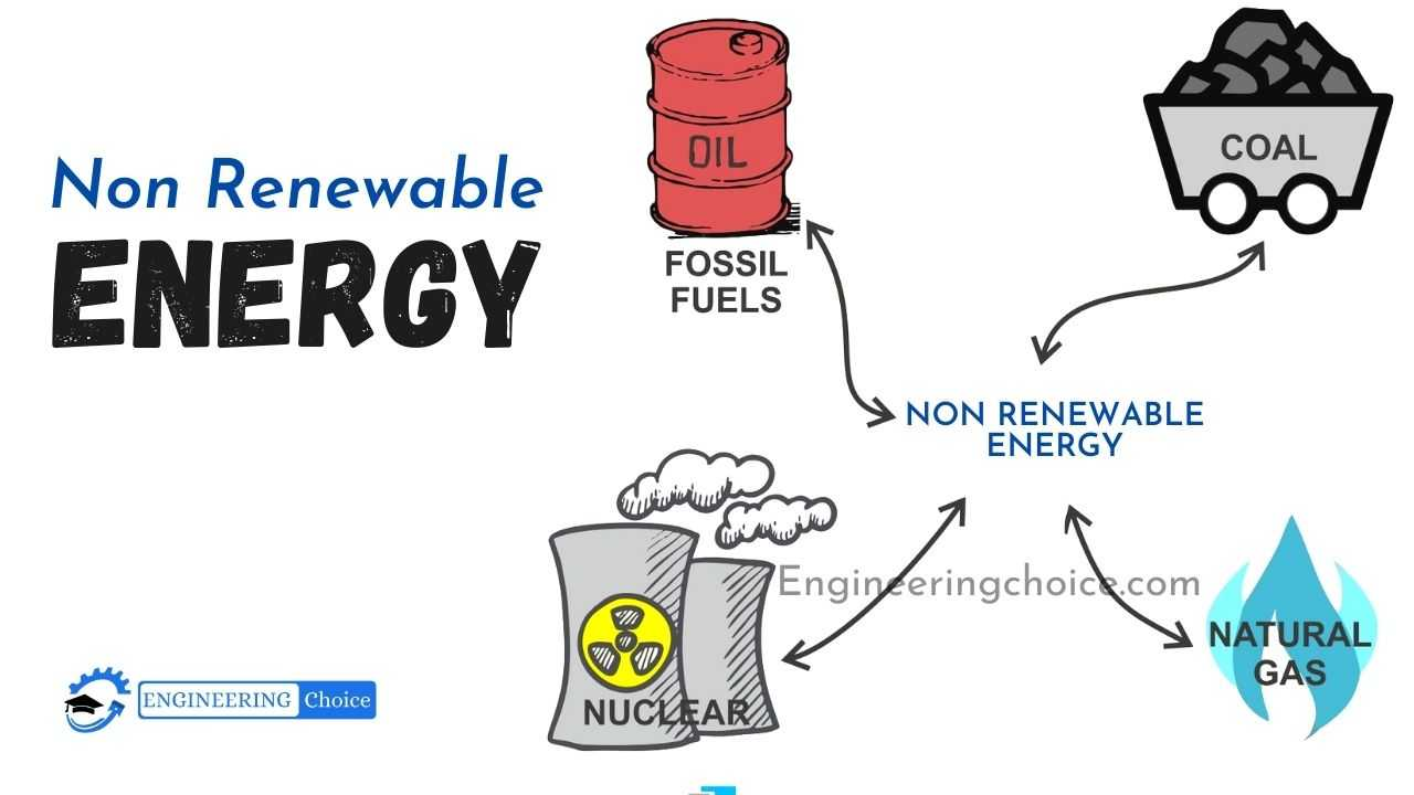 There are four major types of nonrenewable resources: oil, natural gas, coal, and nuclear energy. Oil, natural gas, and coal are collectively called fossil fuels.