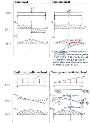 Theory   C53 Shear Force and Bending Moment Diagrams