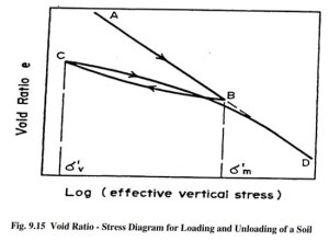 Compressibility characteristics voiod ratio