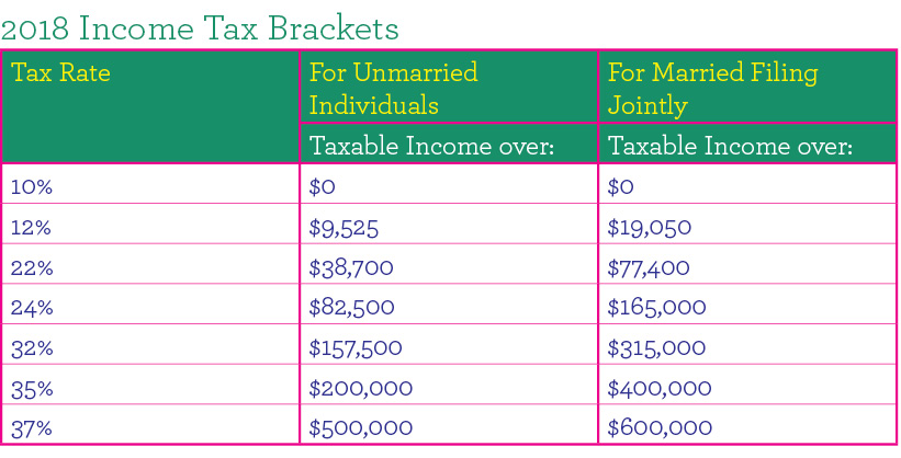 Marriage tax changes