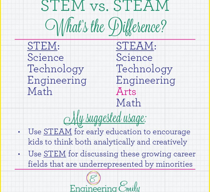 STEM vs. STEAM – what's the difference?