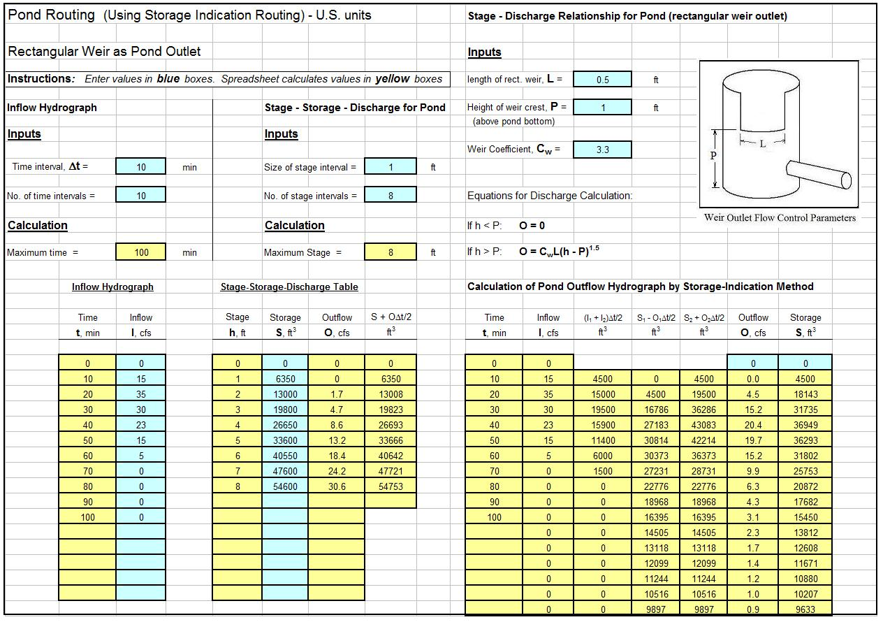 Detention Pond Routing Spreadsheet Calculations