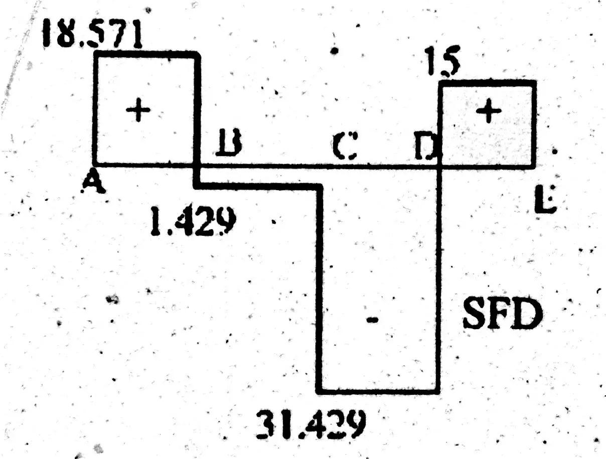Shear Force Diagram