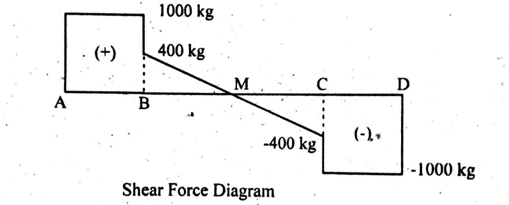 shear force bending moment of a simply supported beam