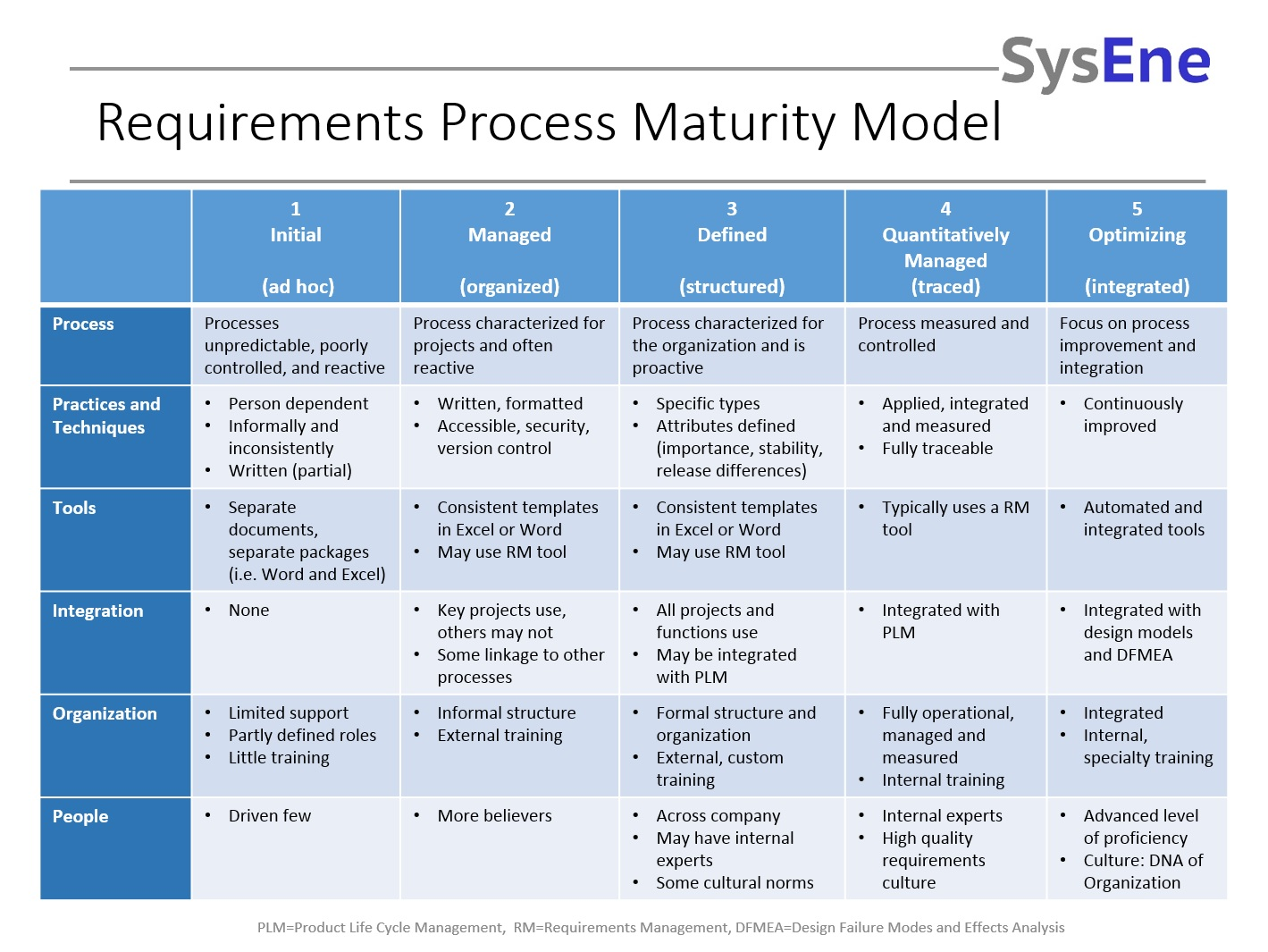Business Requirements Maturity - Business requirements tools