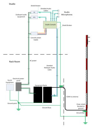 The Ground Loop – Engineering Radio