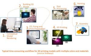Der 3D-Druckprozess aus Stratasys-Sicht: Bisher... (Bild: Stratasys)