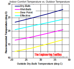 Indoor Comfort Temperature versus Outdoor Temperature