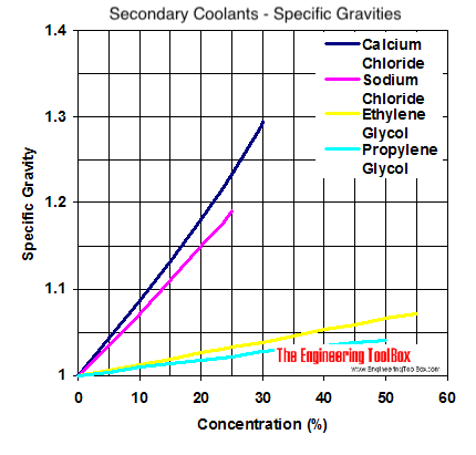 Specific Gravity Diagram Calcium Chloride Sodium Ethylene Glycol And Propylene