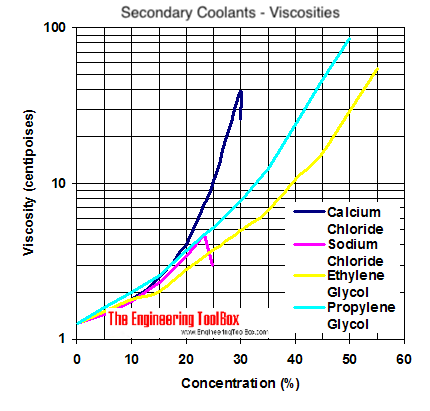 Viscosity Diagram Calcium Chloride Sodium Ethylene Glycol And Propylene Converting Chart