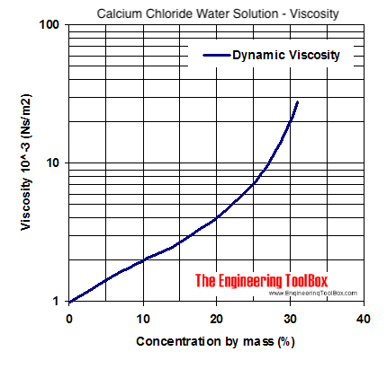 Calcium Chloride Water Coolant Viscosity Diagram