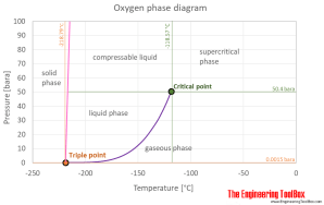 Oxygen  Thermophysical properties