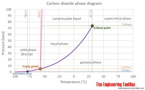 Carbon Dioxide  Thermophysical Properties