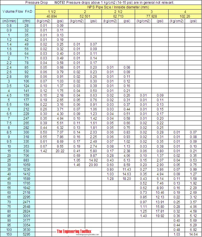 steel beam sizes chart pdf