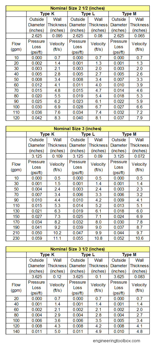 Friction Loss Tables For Pvc Pipe Brokeasshome Com