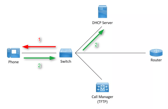 Cisco Phone Bootup Process