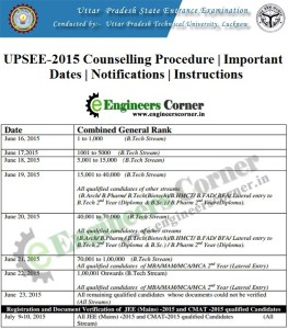 UPSEE 2015 Counselling Procedure important dates and instructions