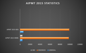 AIPMT 2016 analysis