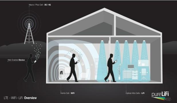 LI-Fi Light Fidelity Technology Pure Lifi