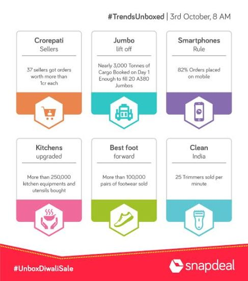 Snapdeal Unbox Diwali Offer