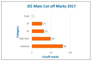 JEE Advanced Cutoff 2018