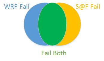 WRP Exp Diagram