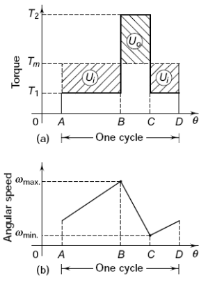 Flywheel and Shaft Torque Analysis | Engineers Edge | www