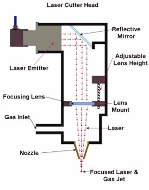 Laser Cutting Process  Engineerstudent