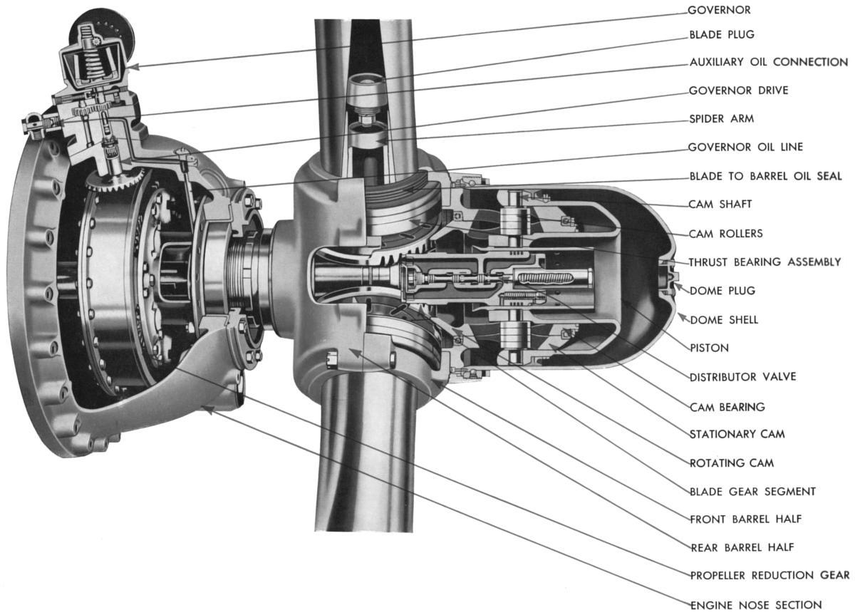 Hamilton Standard Propellers