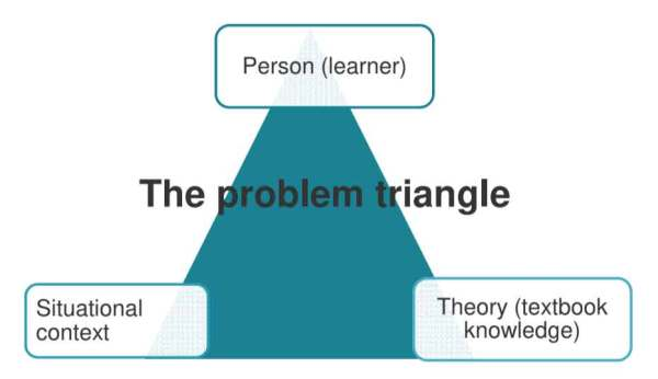 The problem triangle